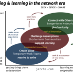co-learning is better than marketing