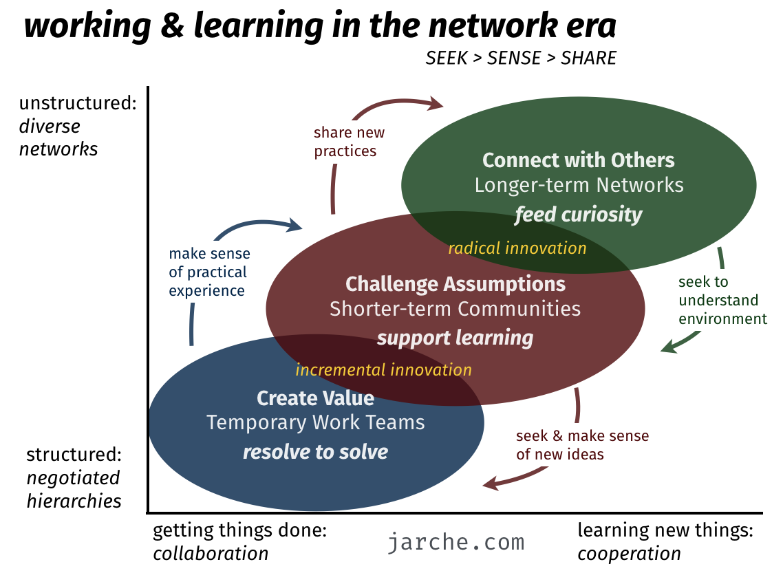 working and learning in the network era
