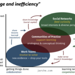 range & inefficiency