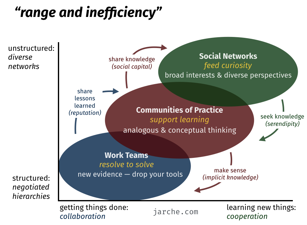 range and inefficiency
