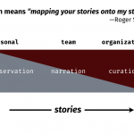 mapping stories
