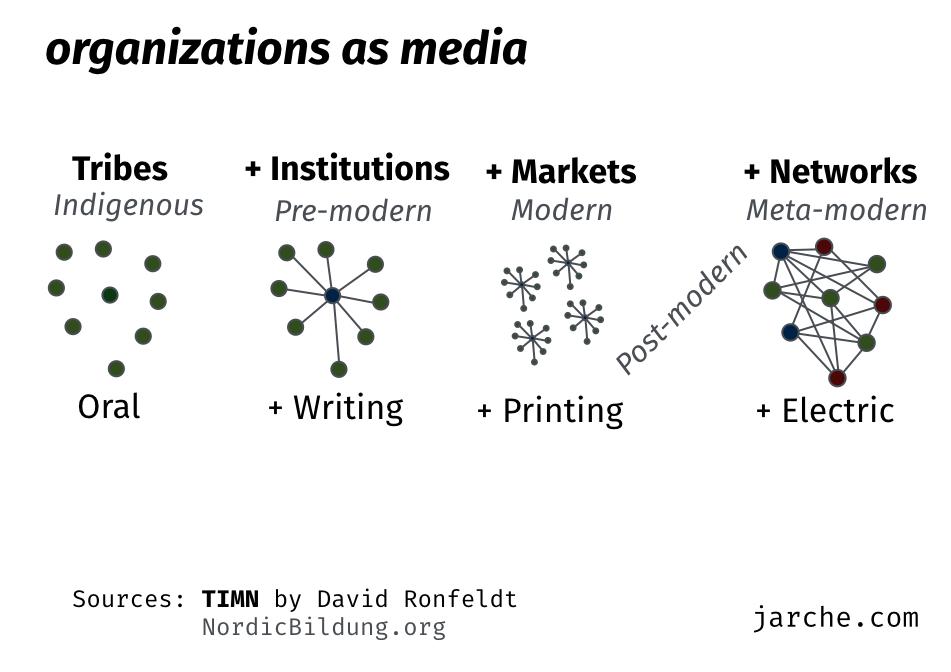 organizations as media
