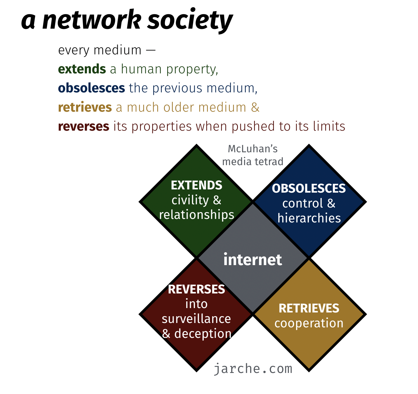 marshall mcluhan terad on a network society