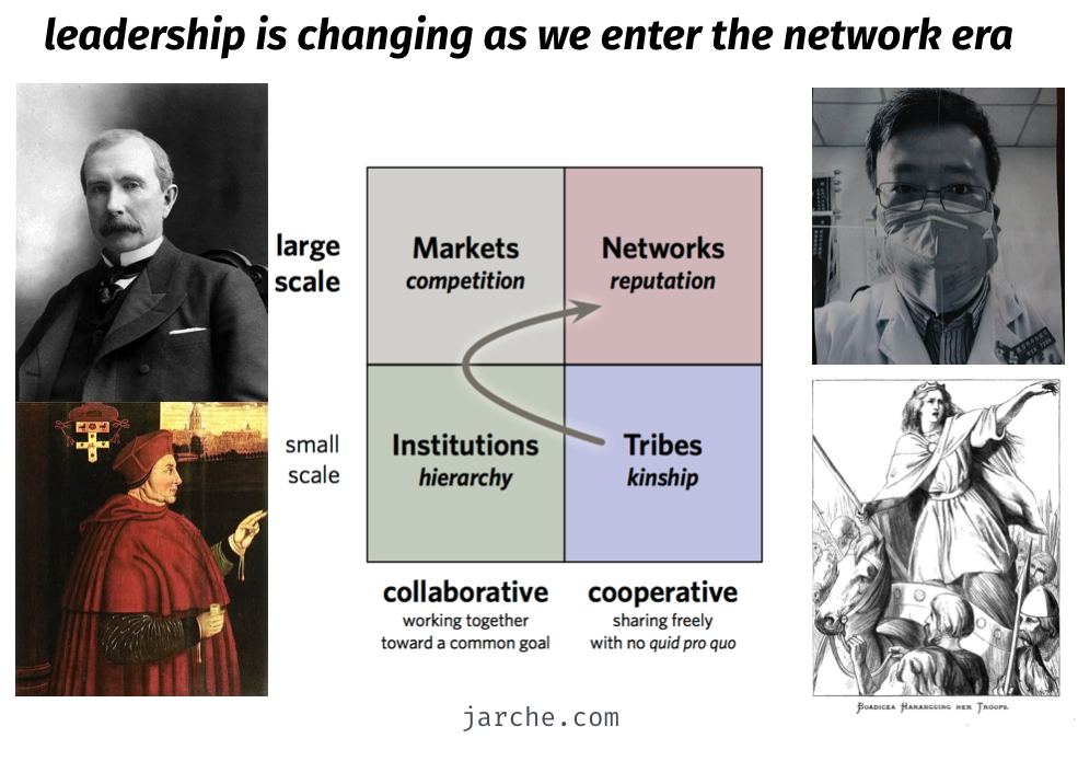 network era leadership