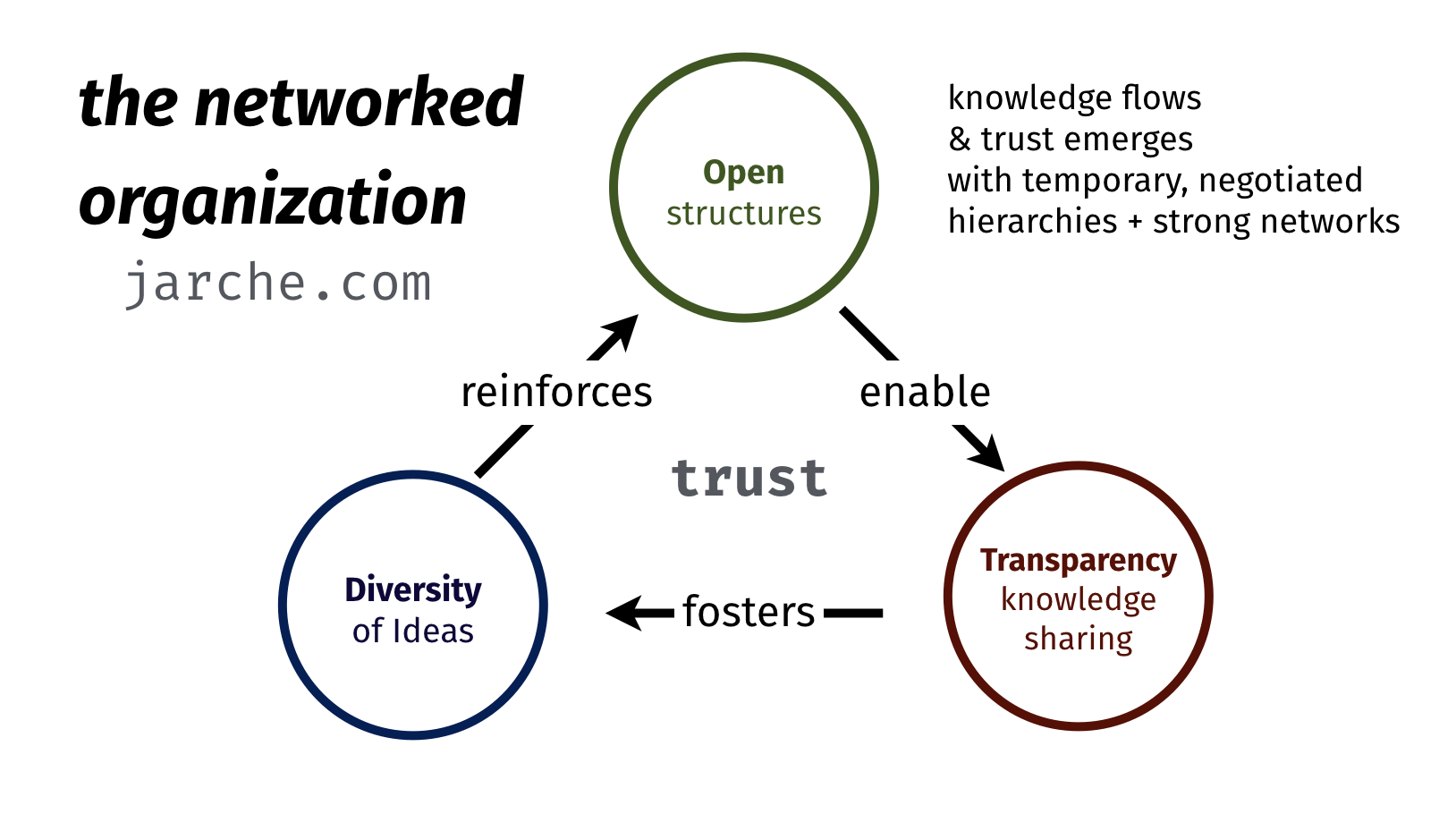 knowedge flows and trust emerges with openness