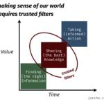 making sense of our digital world