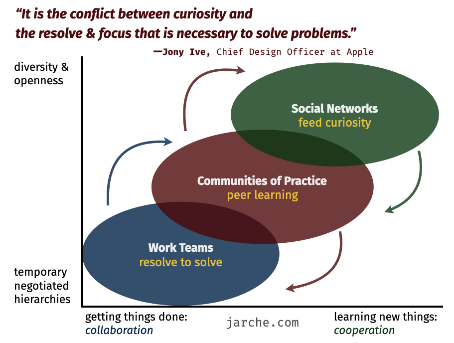 conflict between curiosity and the resolve & focus that is necessary to solve problems