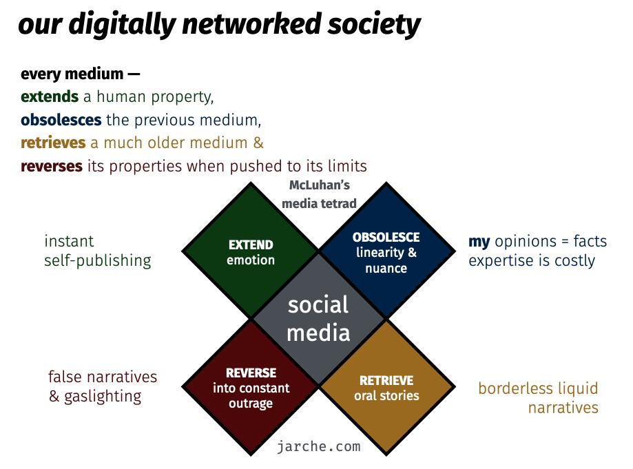 tetrad on social media and society