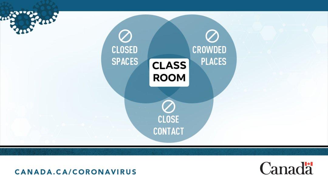coronavirus venn diagram