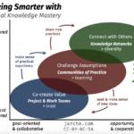working smarter 2020