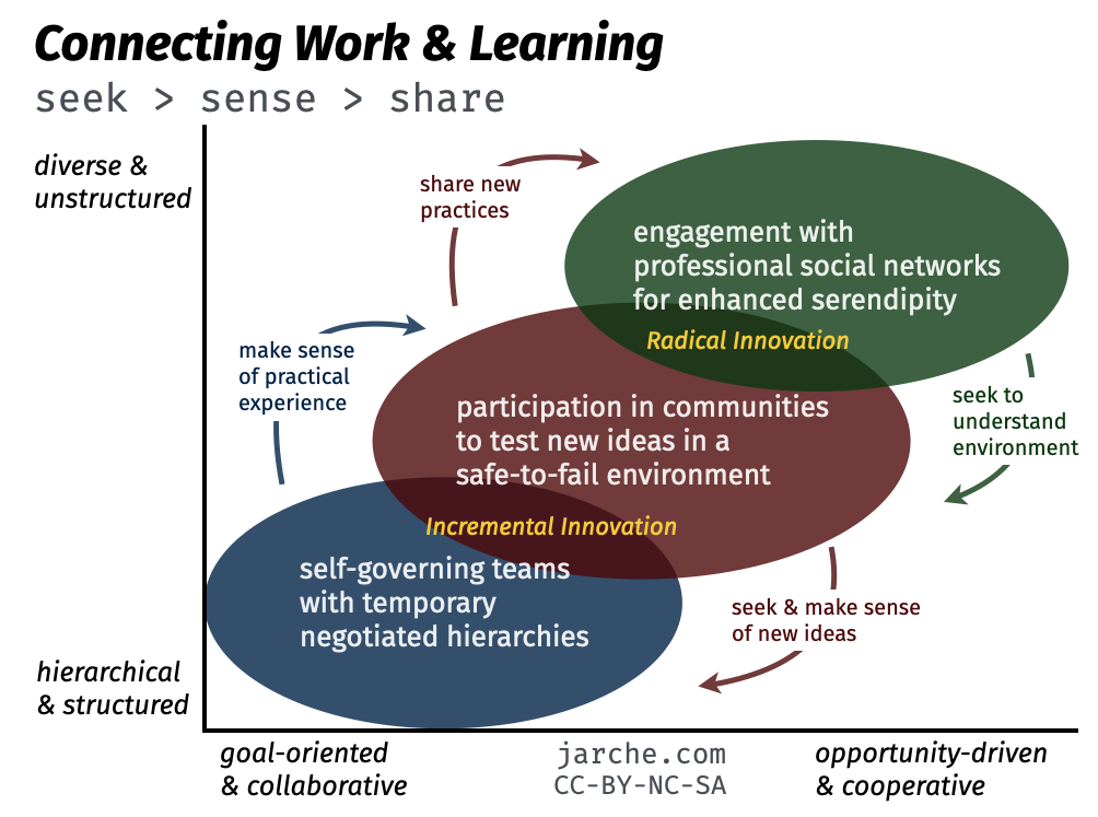 how pkm connects work and learning