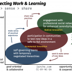 innovating with pkm