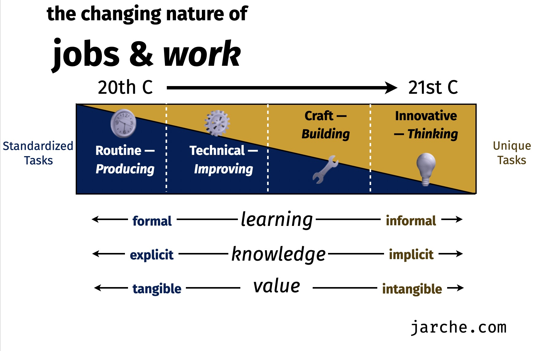changing nature of jobs and work