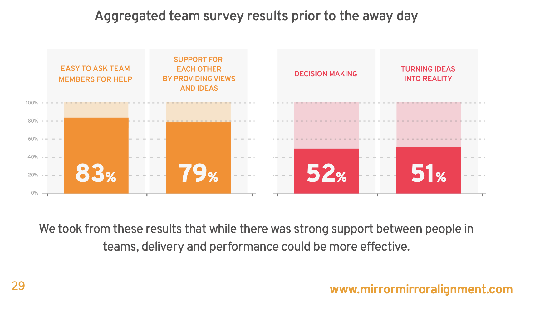 mirrormirror team survey