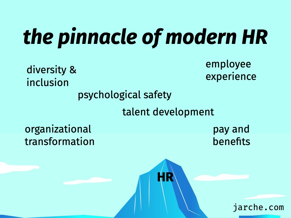 modern HR system