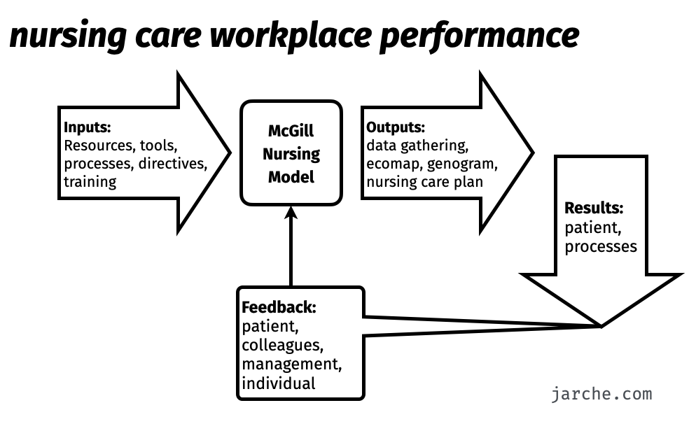 nursing care workplace performance flow