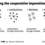 retrieving the cooperative imperative