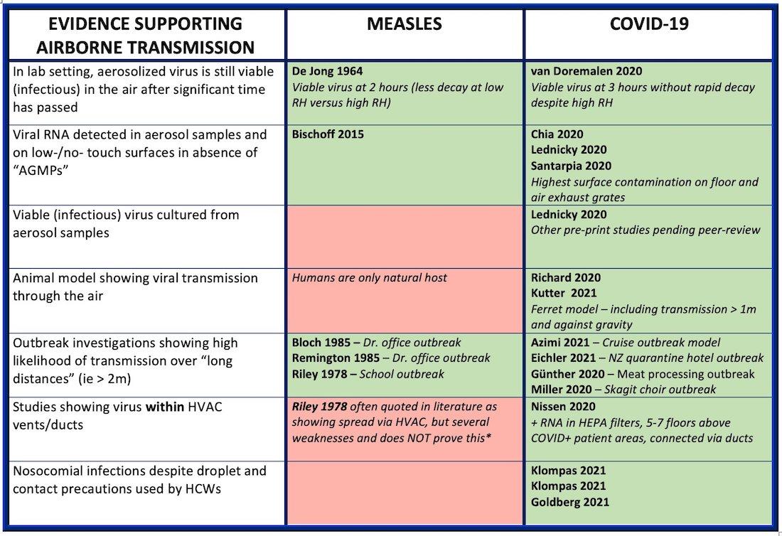 measles covid comparison