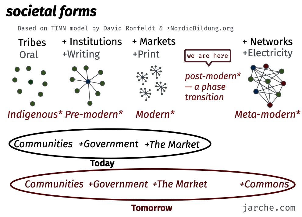 societal forms based on timn model
