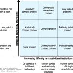 addressing wicked problems