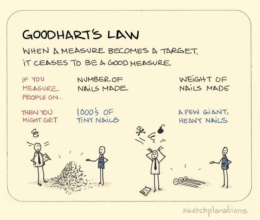 goodharts law