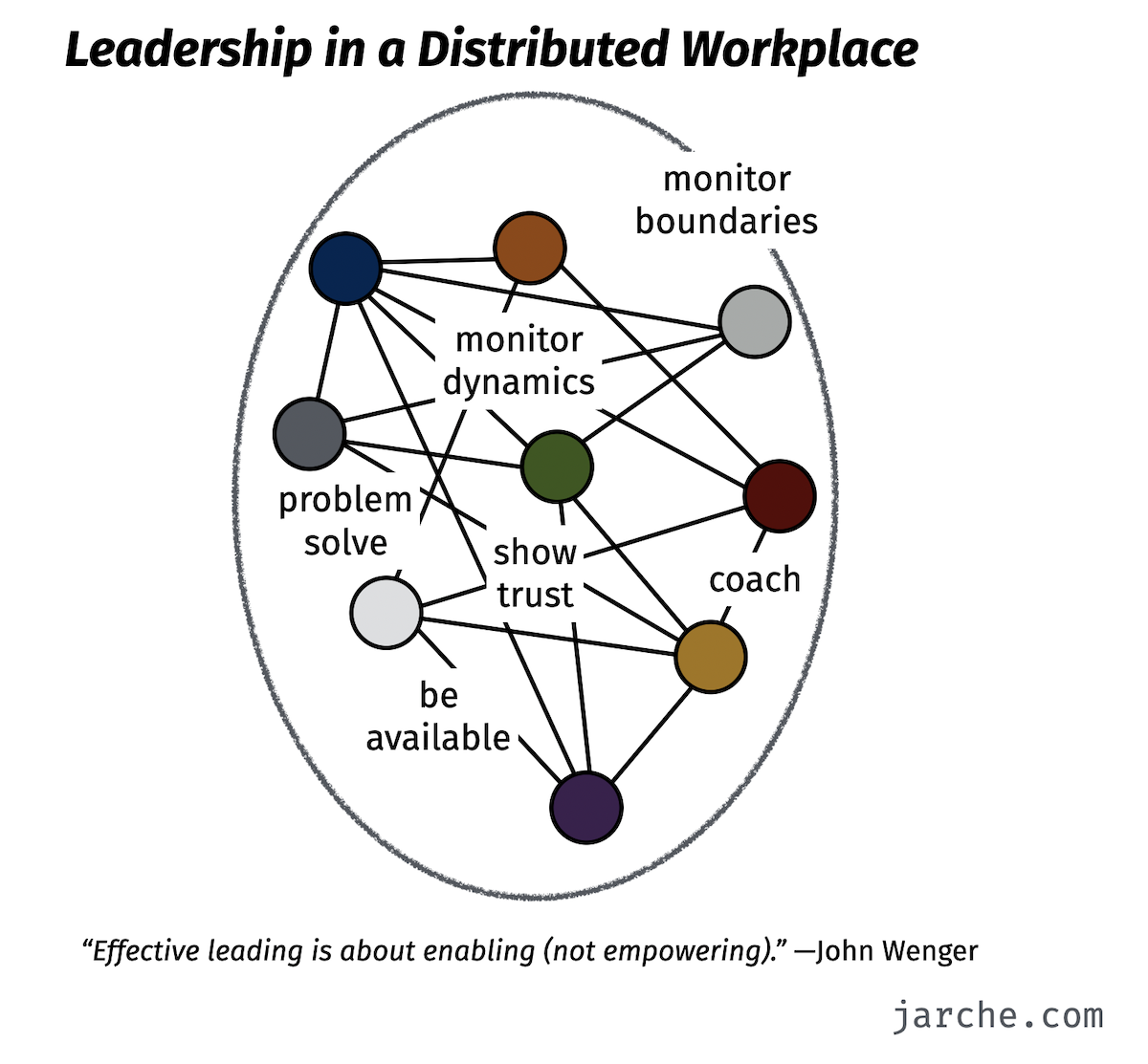 leadership for distributed work