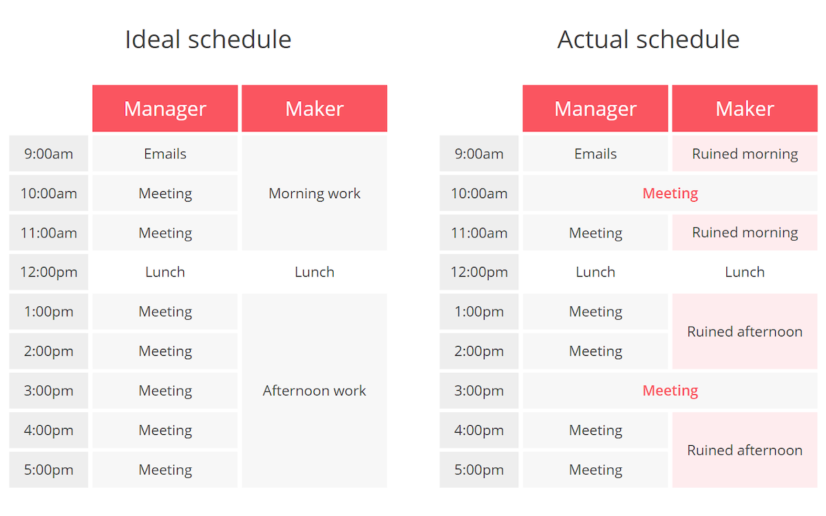manager vs maker schedules