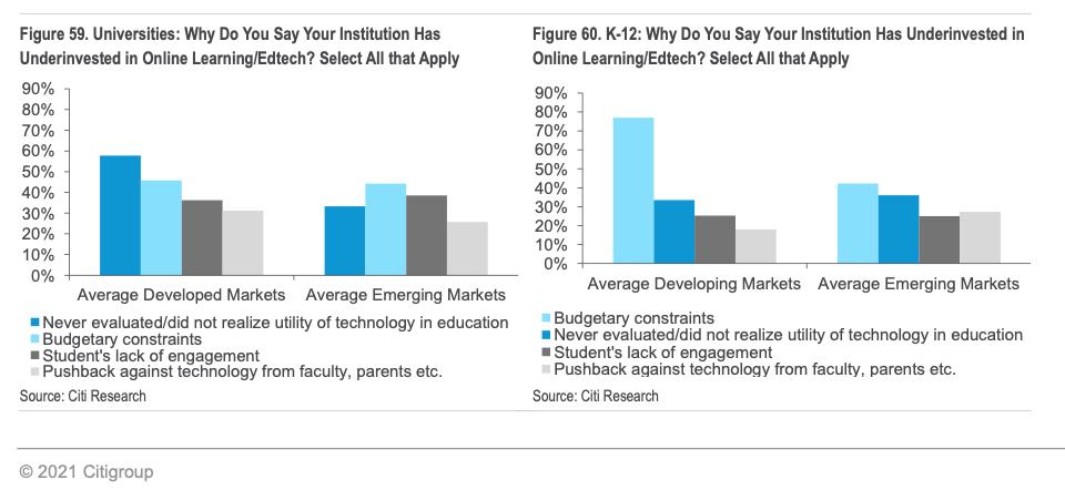 university adoption of educational technology