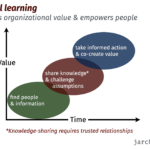 social learning powers distributed work