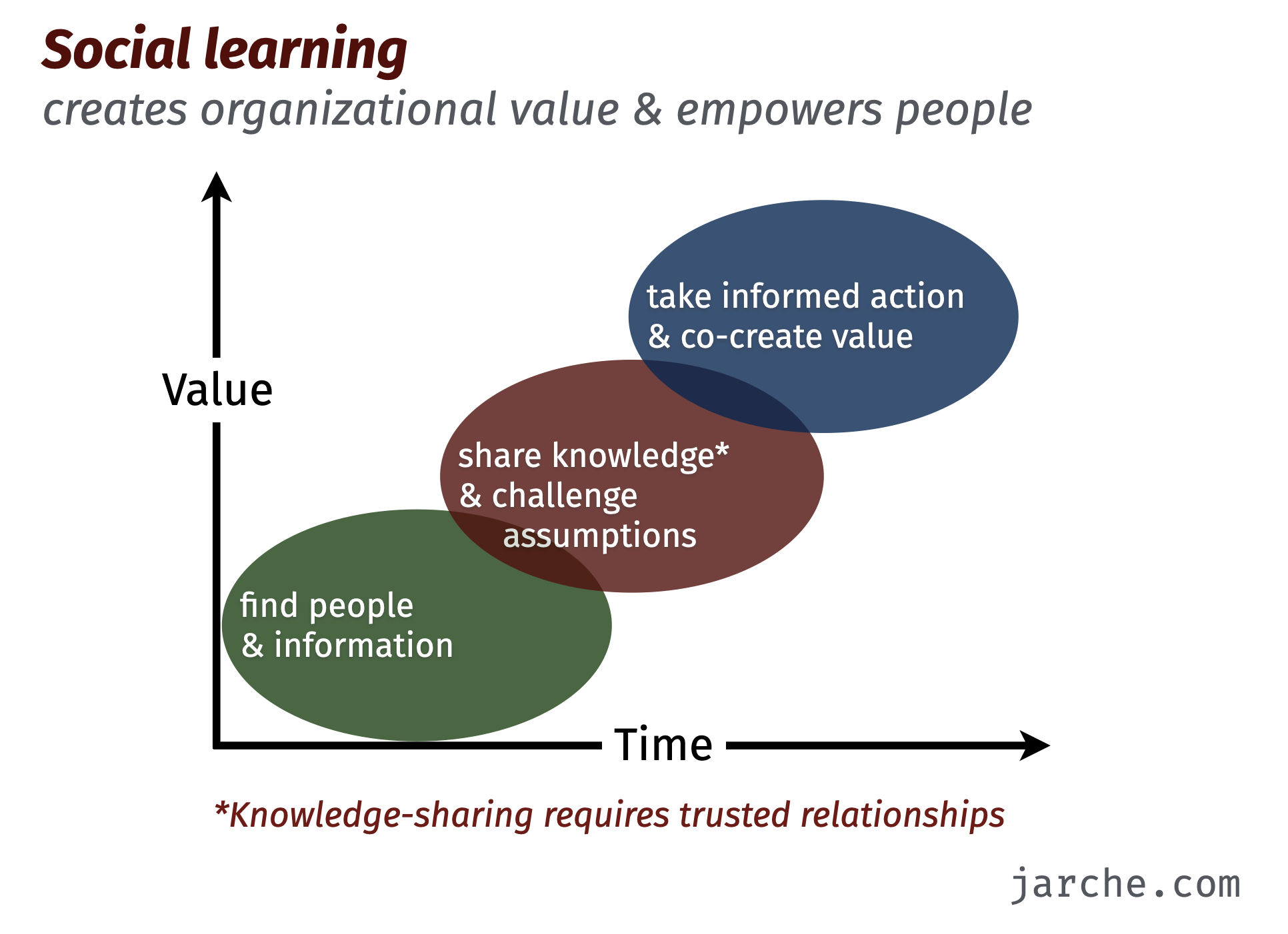 how social learning increases the value of knowledge
