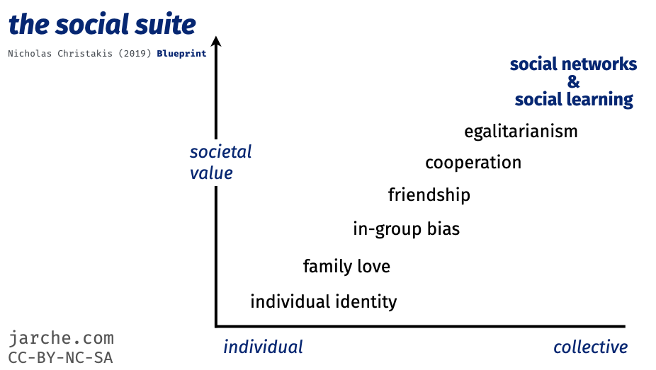 our social suite and societal value