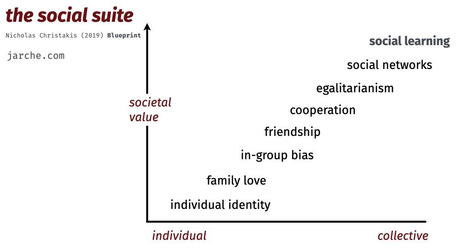 social suite seven traits