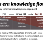the codification of knowledge