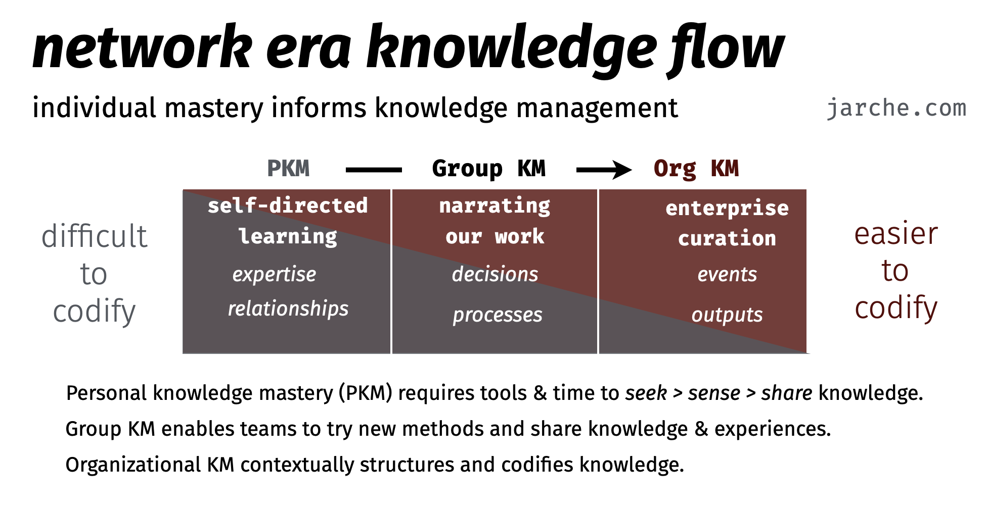 network era knowledge flow from personal mastery to organizational curation